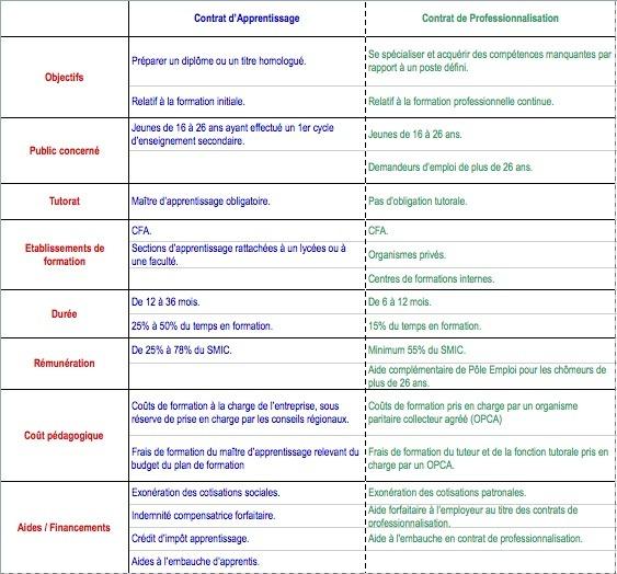 Une petite id-carrières : les différences entre Contrat d'Apprentissage et Contrat de Professionalisation