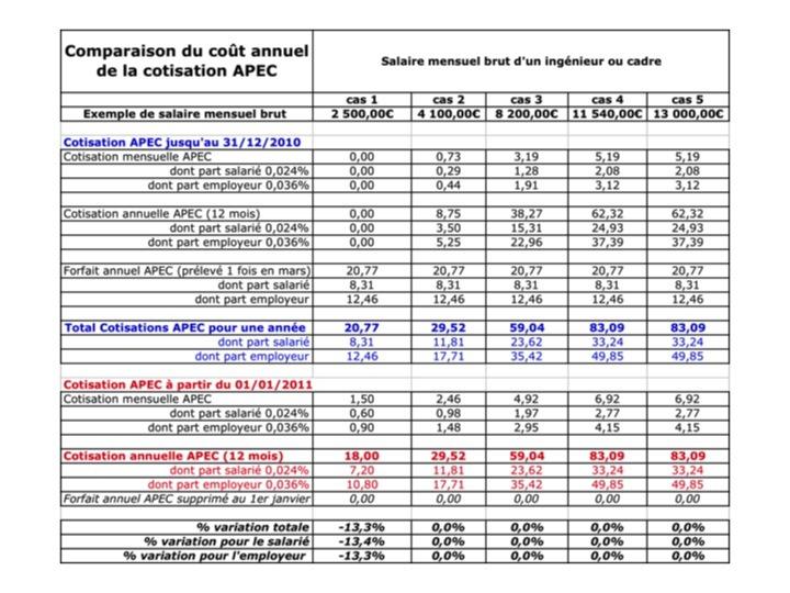 Paie des ingénieurs & cadres : modification de la cotisation APEC au 1er janvier 2011