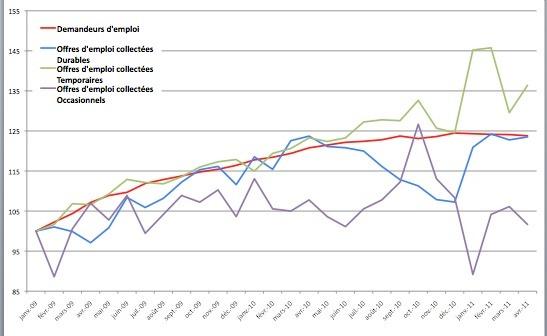 id-flash : tendance du chômage et de l'emploi en avril 2011