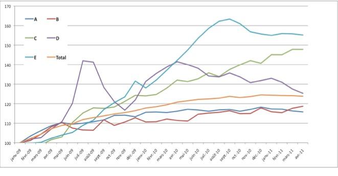 Les tendances du chômage et de l'emploi en 2011