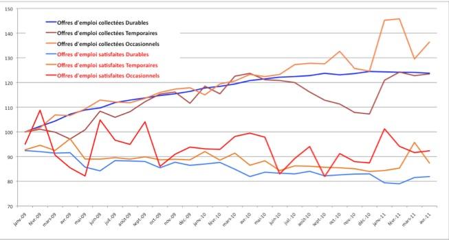 Les tendances du chômage et des offres d'emploi en 2011