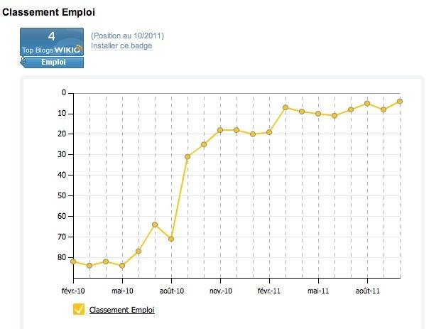 Classement e-buzzing emploi : courbe de progression