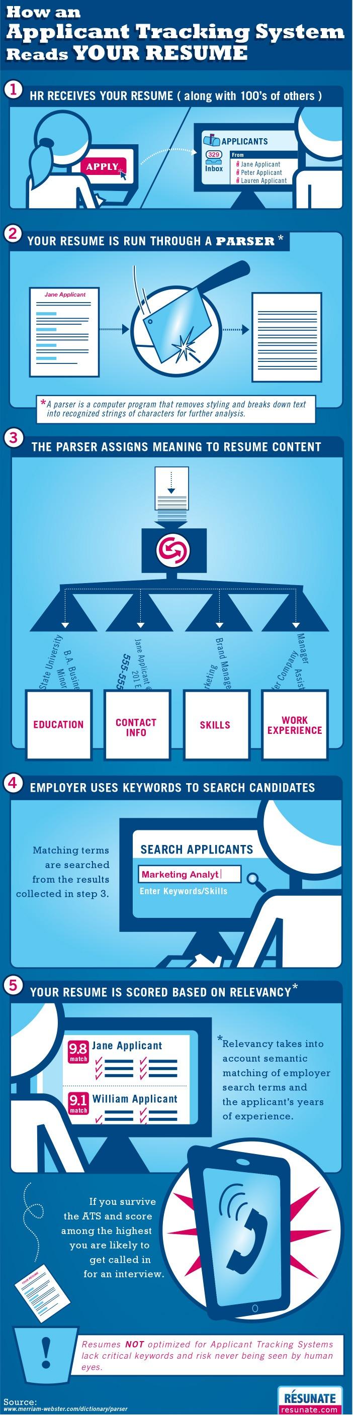 Jobboards, réseaux sociaux vous connaissez. Connaissez-vous les ATS ? Infographie