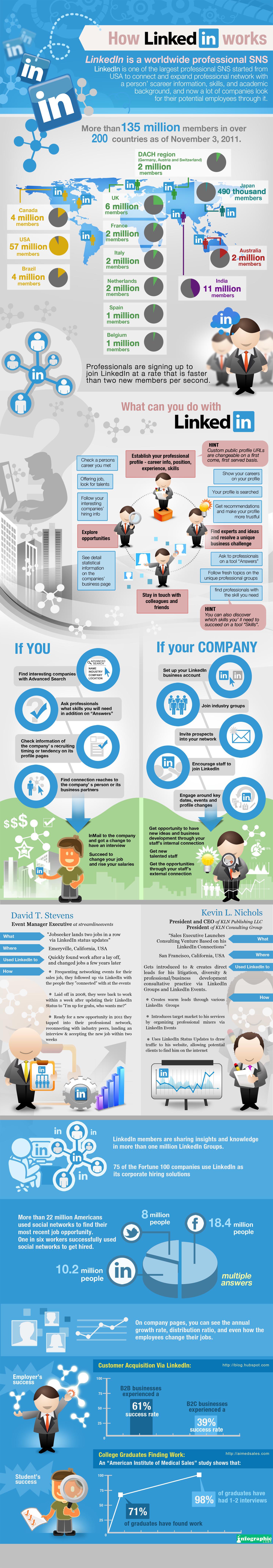 Que pouvez-vous faire avec LinkedIn ? Infographie