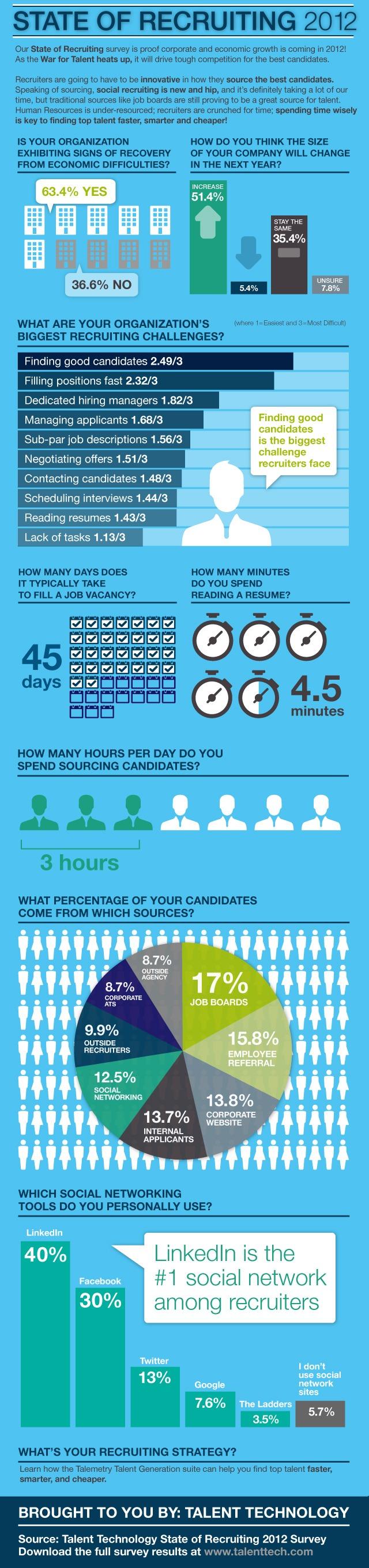 Besoins et Pratiques de recrutement en 2012 #infographie