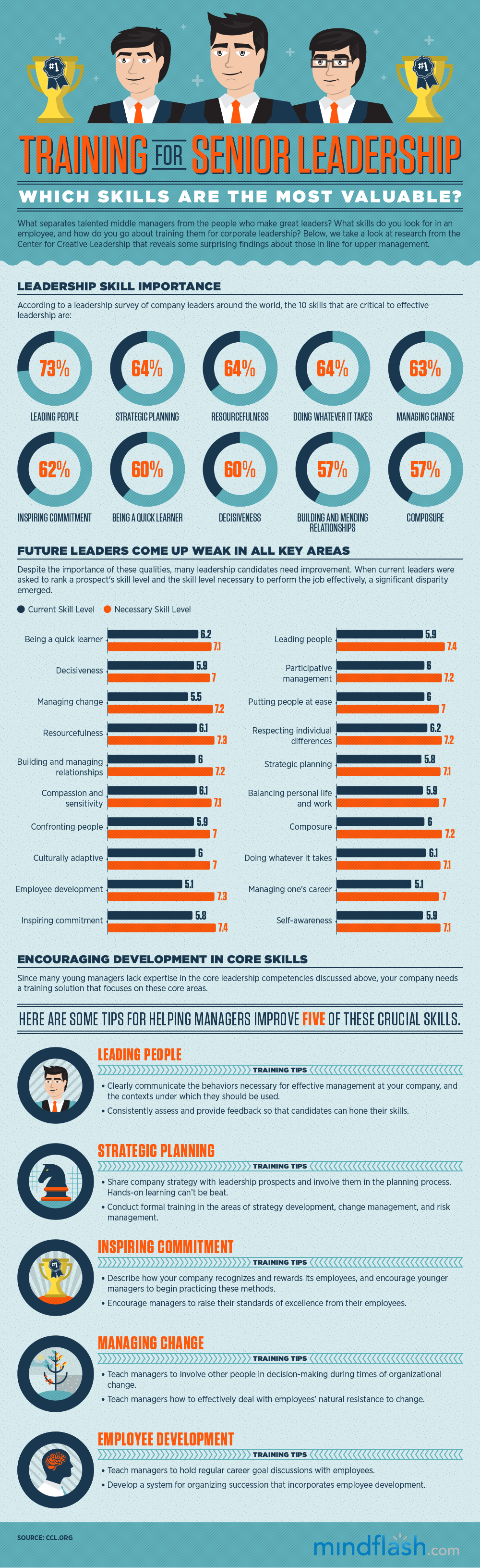 Manager et leadership : toujours les mêmes points de progrès… #infographie