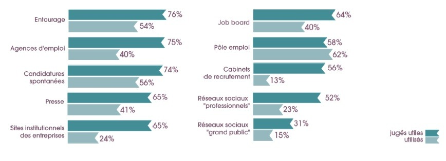 Rechercher un emploi sur internet et les réseaux sociaux