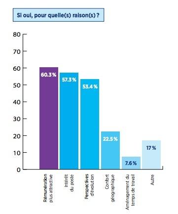 Recrutement, Rémunération, Intérim en 2013 : Etude de Hays intéressante à lire