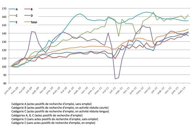 Les autres chiffres du chômage en Avril 2013