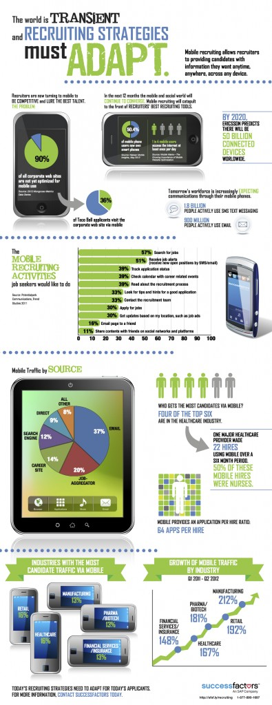 recrutement mobile infographie
