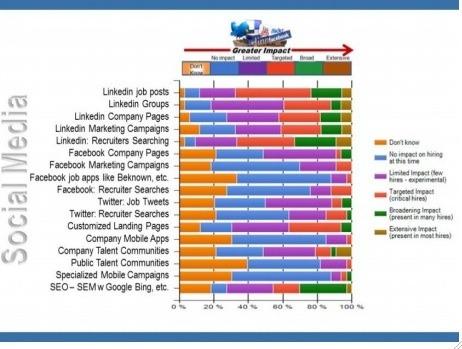 Les recruteurs et les réseaux sociaux