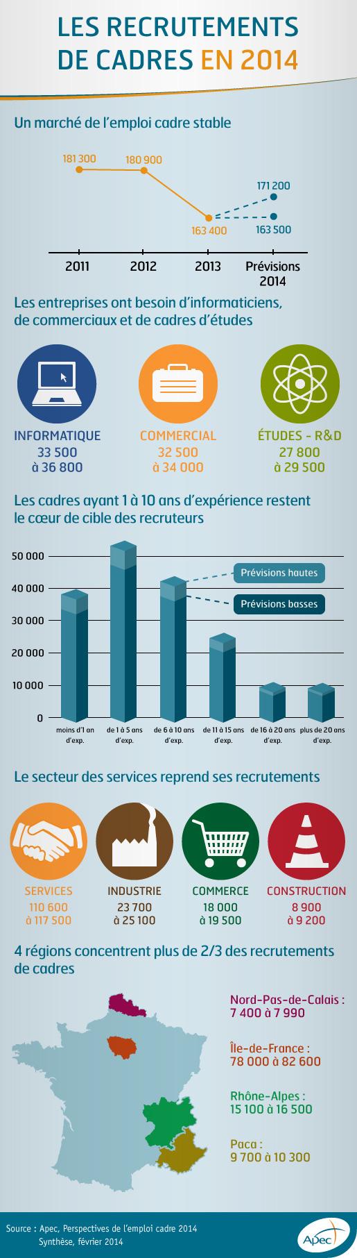 Emploi des cadres en 2014 :  plutôt jeune, parisien, informaticien ou commercial !