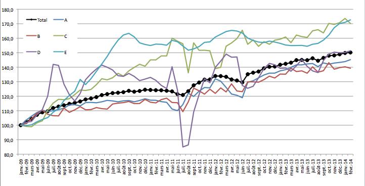Evolution du chômage de 2009 à 2014 (base 100 en 2009) - Source DARES