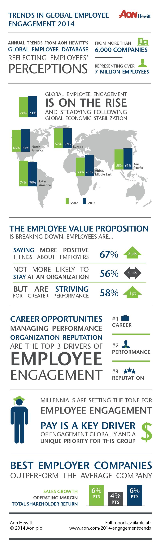 Engagement des salariés : les principaux moteurs