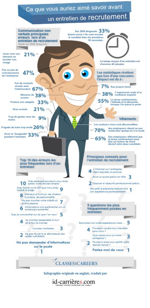 infographie-entretien-recrutement-traduit