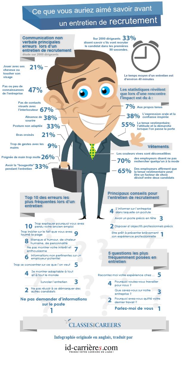 Préparer un entretien de recrutement #Infographie