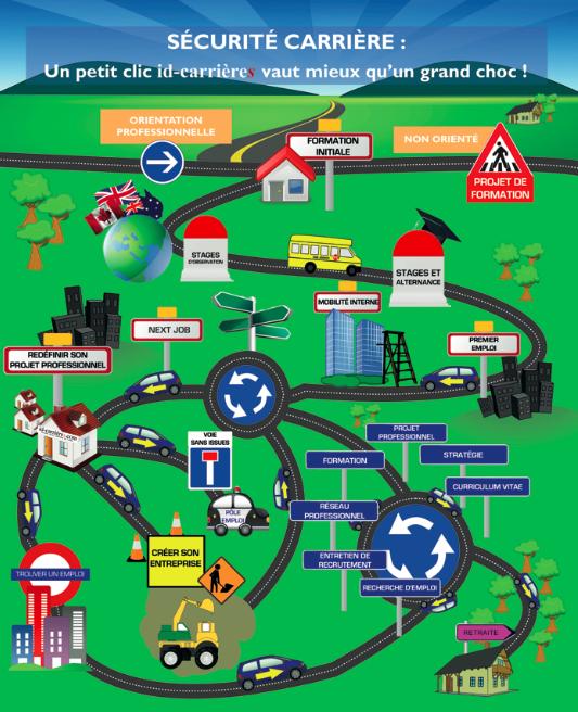 Sur la route de votre carrière… la gestion de carrière en infographie