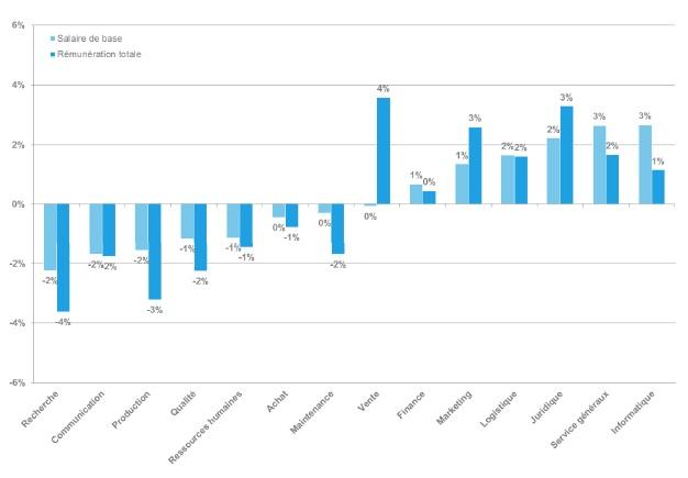 Rémunération des cadres selon le métier - Etude Deloitte