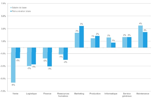 Rémunération des non cadres selon le métier - Etude Deloitte