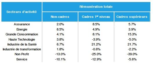 Rémunération totale par secteurs d'activité - Etude Deloitte