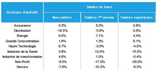 Salaires selon les secteurs - Etude Deloitte