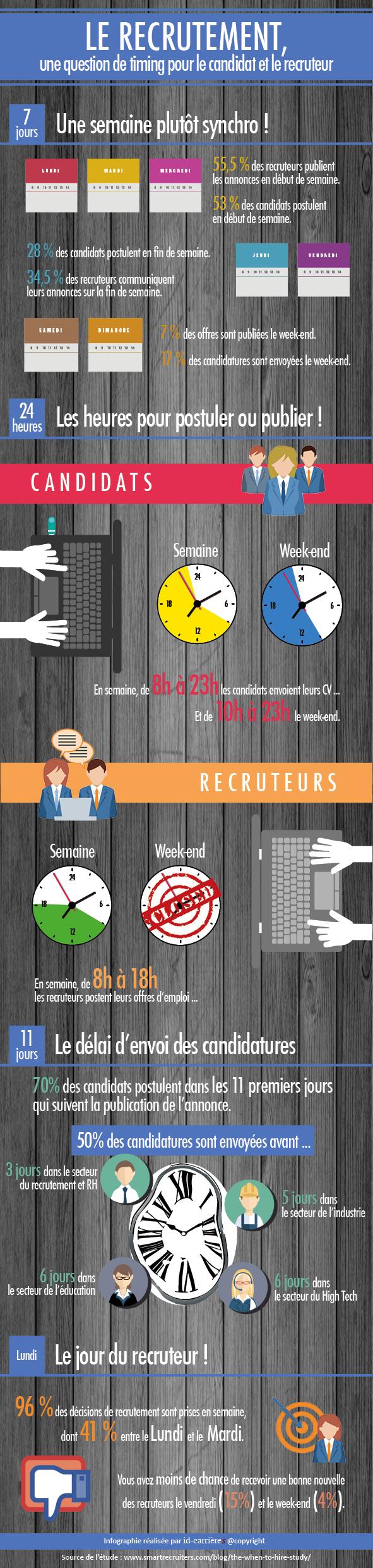 Le recrutement est aussi une question de temps