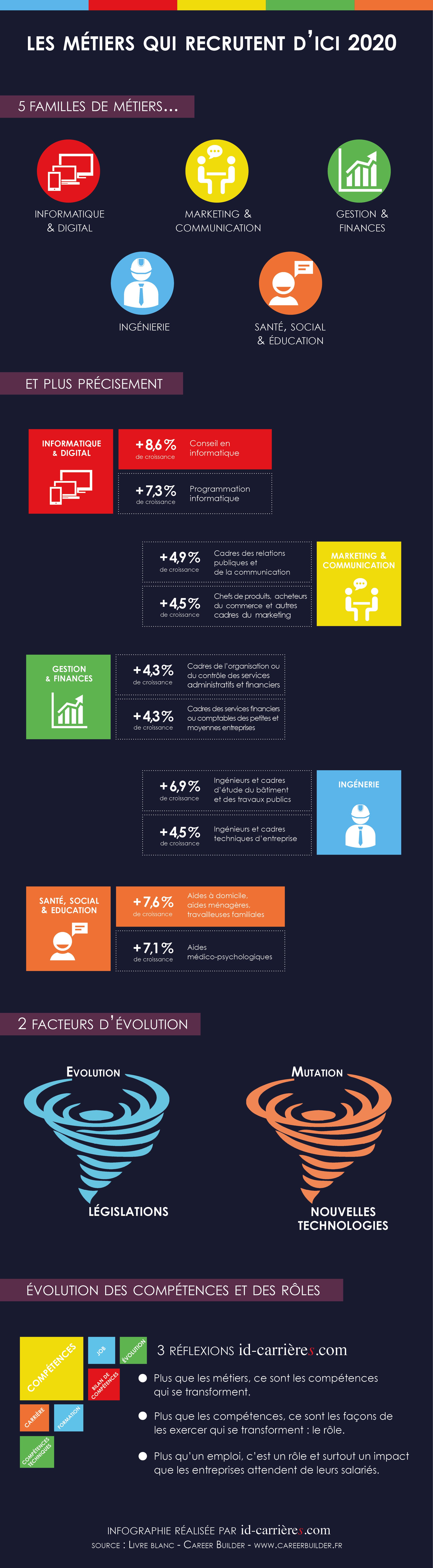 Les métiers qui recrutent #Infographie