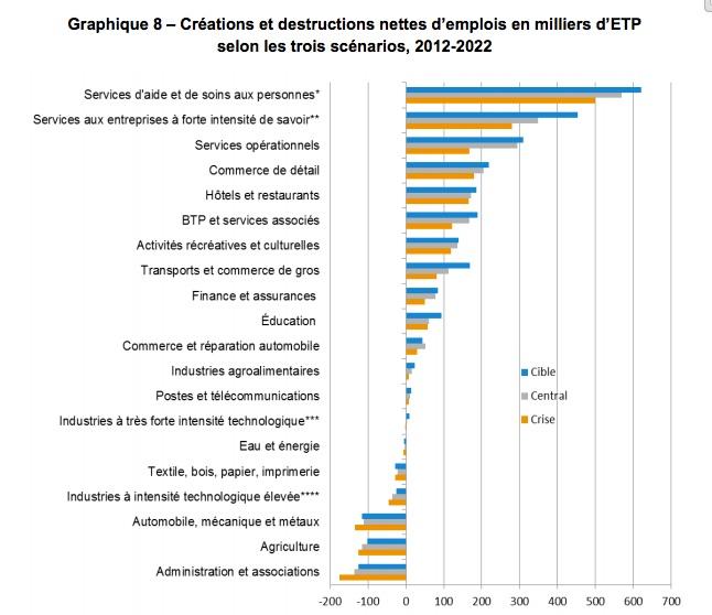 Création et destructions d'emplois 2022