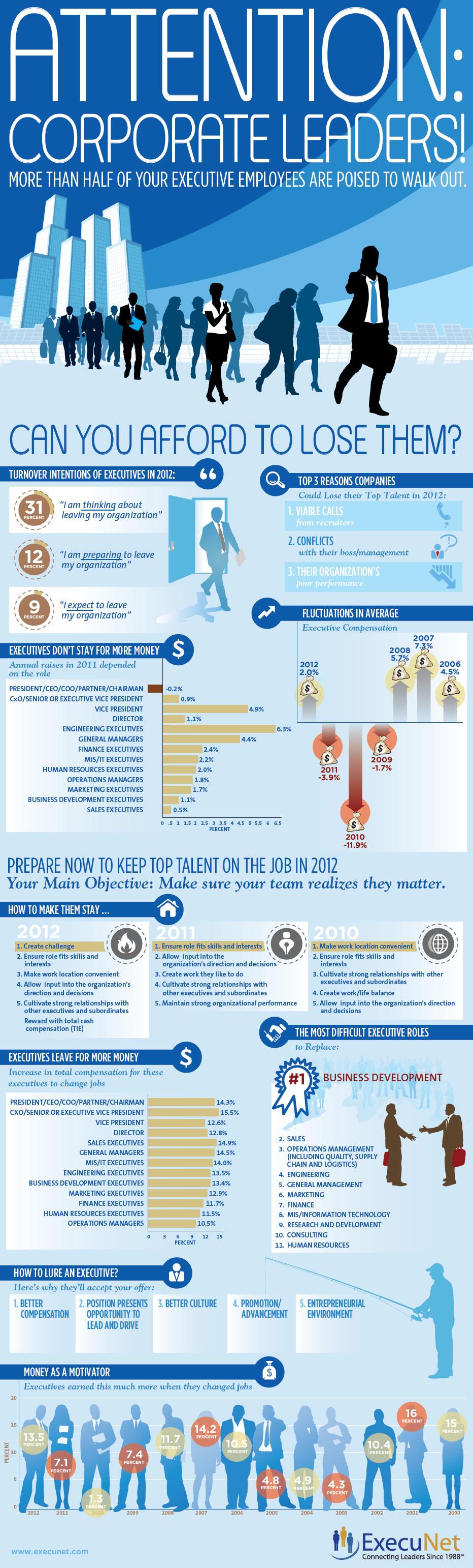 Top Management : Motivations pour rester, Motivations pour partir #infographie