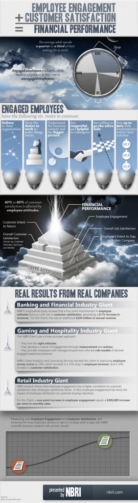 employee-engagement-customer-satisfaction-financial-performance_52592ff0450ba-1