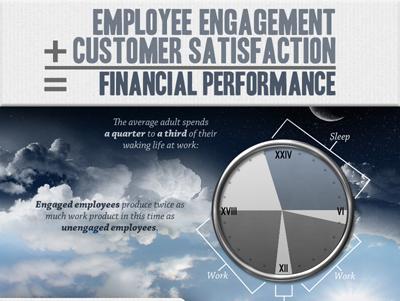 Engagement des salariés : 6 caractéristiques en infographie