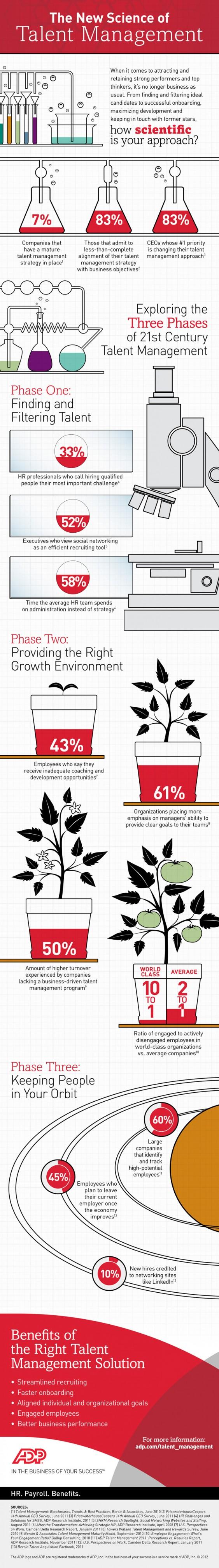 Les 3 composantes clés du Management des Talents #Infographie